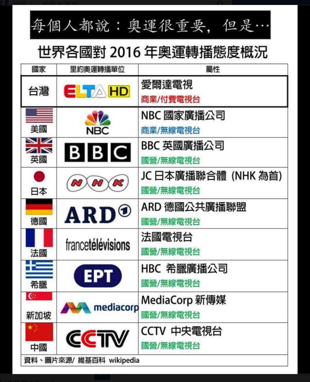 世界各國 2016 奧運轉播電視台列表。